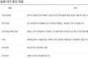 자유한국당 해산청원 등 현재 청와대 국민청원 답변 대기 청원들